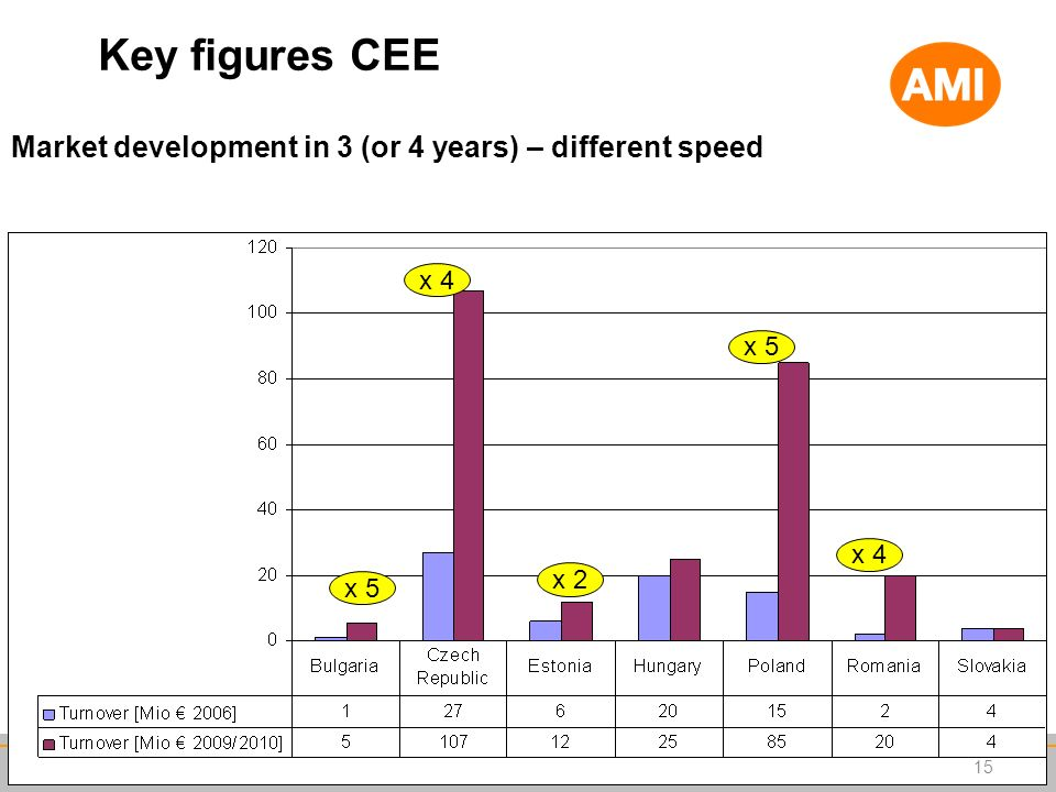 Key figures CEE Market development in 3 (or 4 years) – different speed