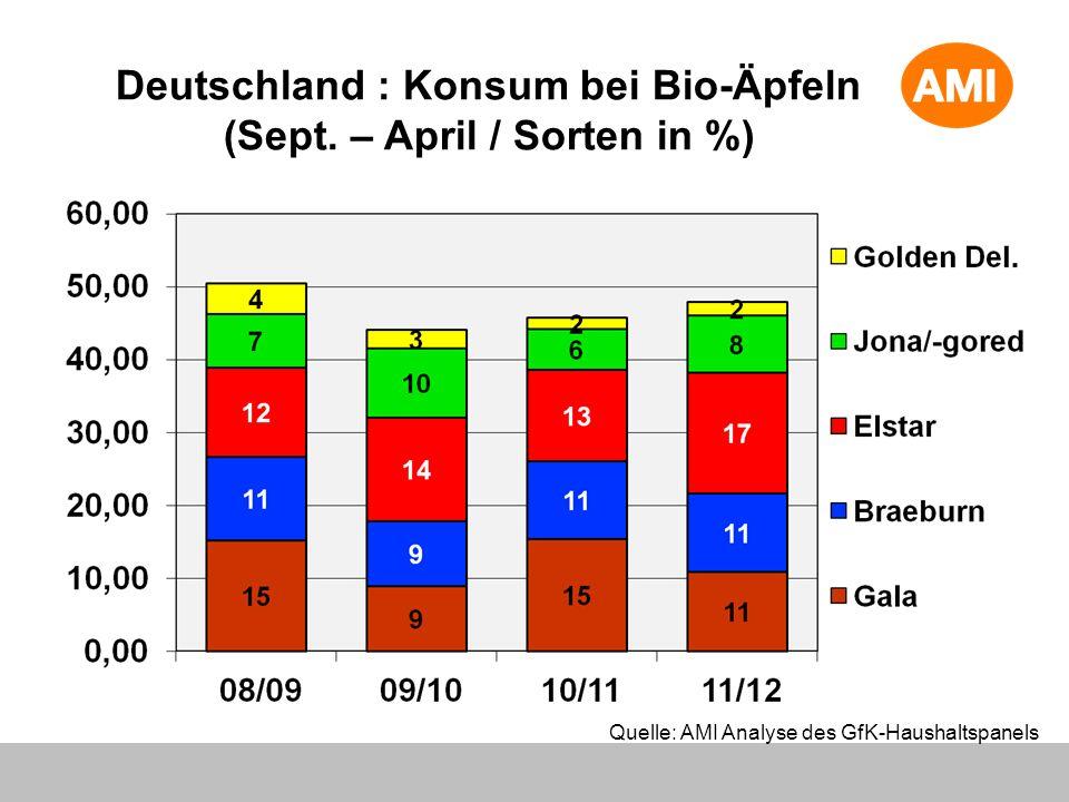 Deutschland : Konsum bei Bio-Äpfeln (Sept. – April / Sorten in %)