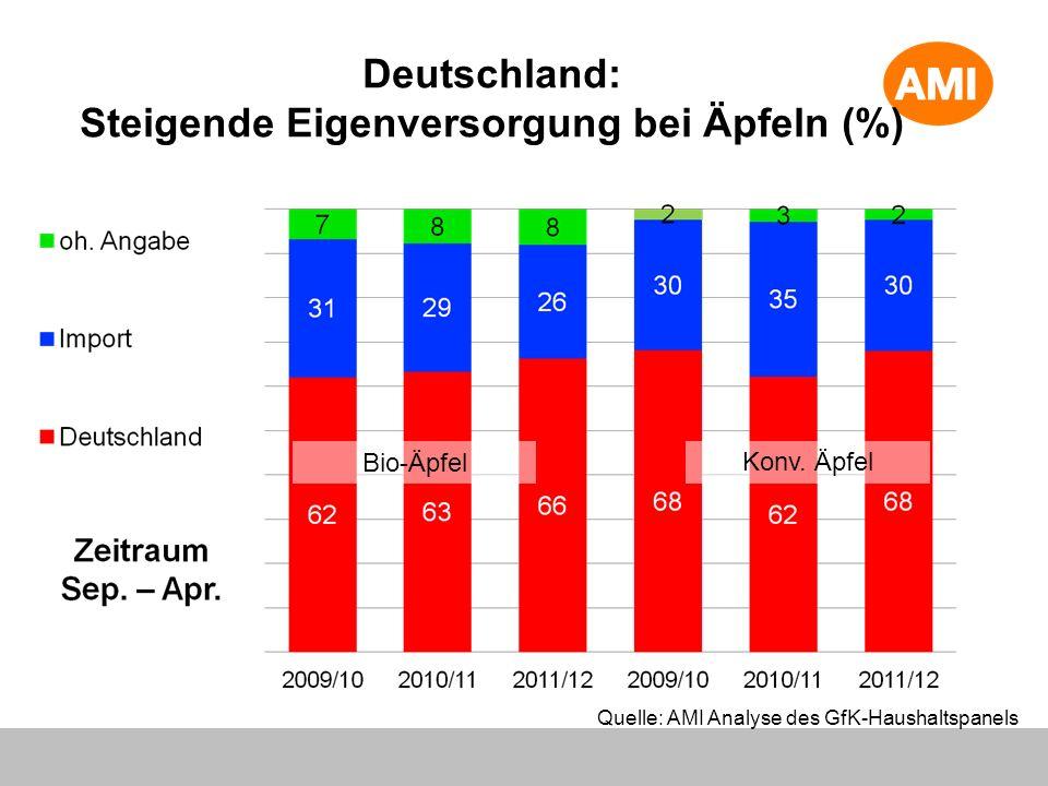 Deutschland: Steigende Eigenversorgung bei Äpfeln (%)