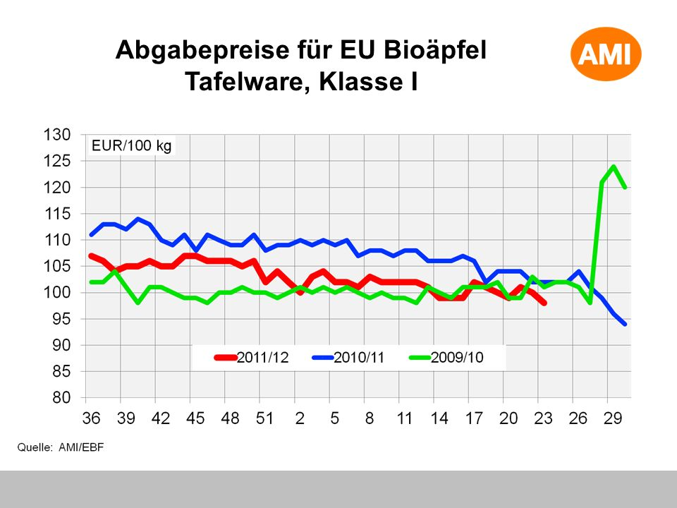 Abgabepreise für EU Bioäpfel Tafelware, Klasse I