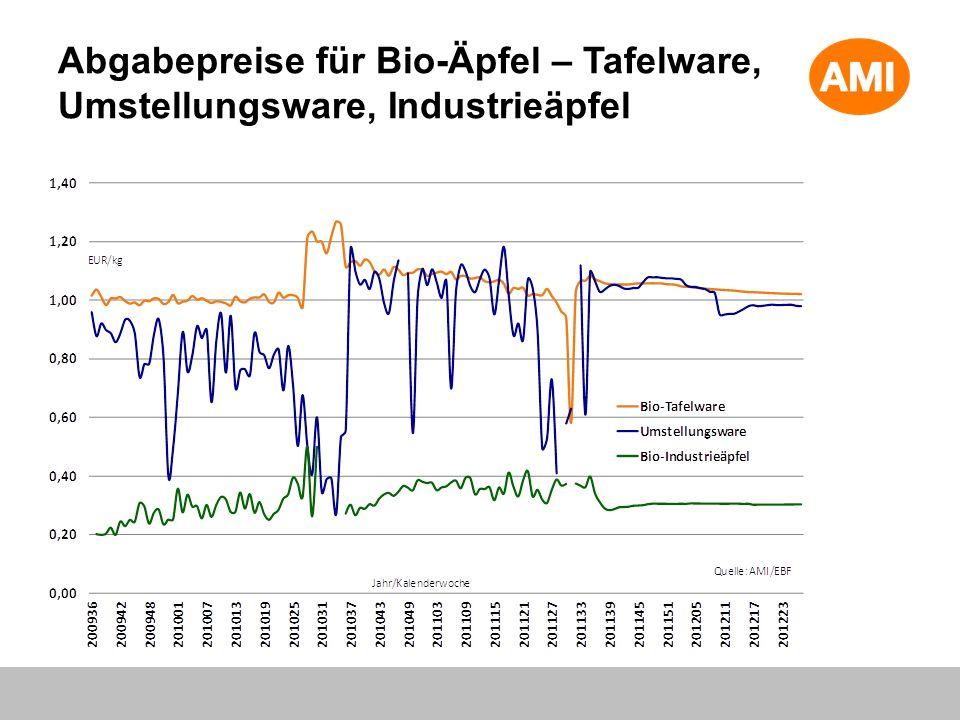 Abgabepreise für Bio-Äpfel – Tafelware, Umstellungsware, Industrieäpfel