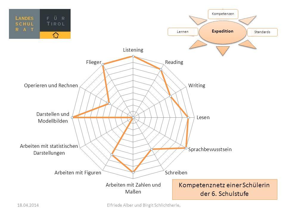 Kompetenznetz einer Schülerin der 6. Schulstufe