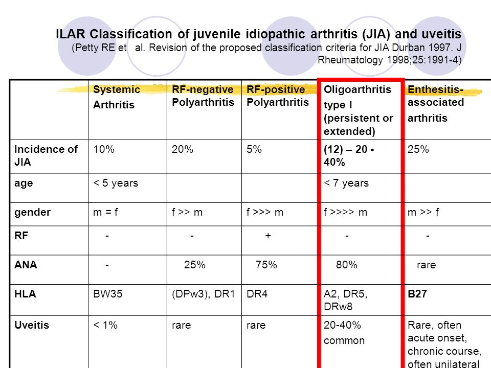 ILAR Classification of juvenile idiopathic arthritis (JIA) and uveitis (Petty RE et al. Revision of the proposed classification criteria for JIA Durban 1997. J Rheumatology 1998;25:1991-4)
