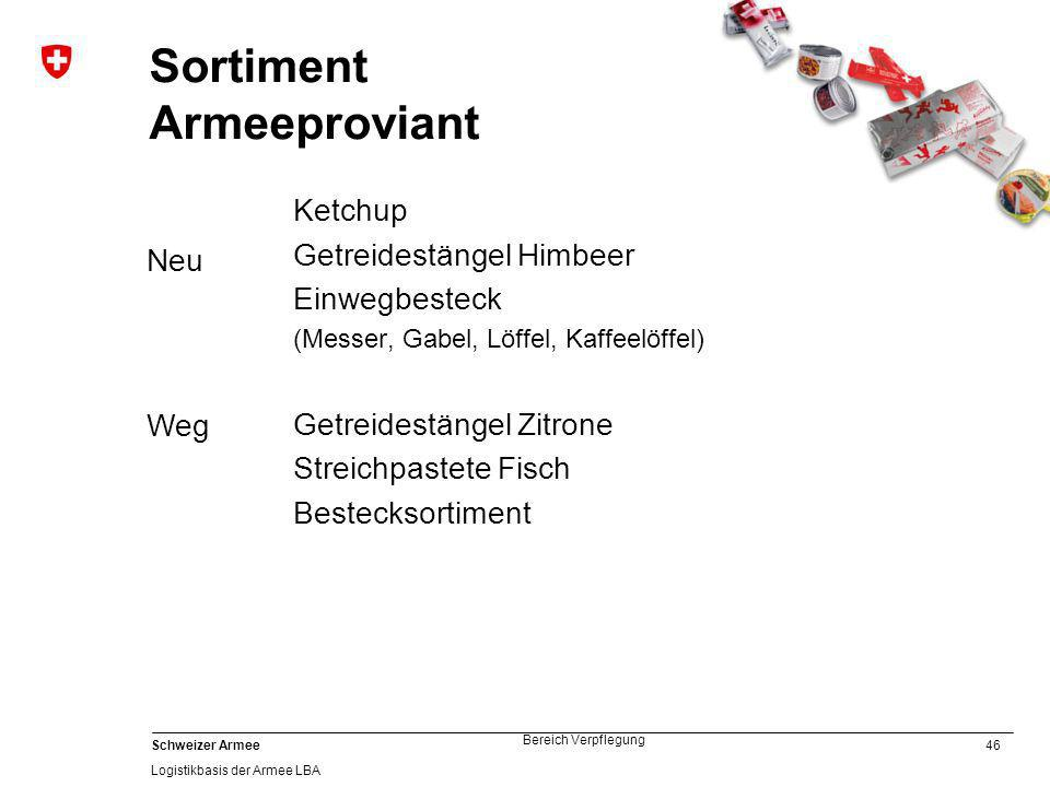 Sortiment Armeeproviant