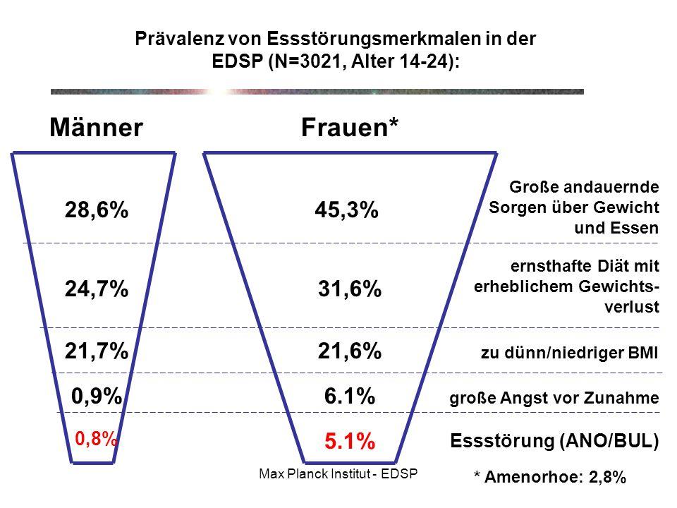 Prävalenz von Essstörungsmerkmalen in der EDSP (N=3021, Alter 14-24):