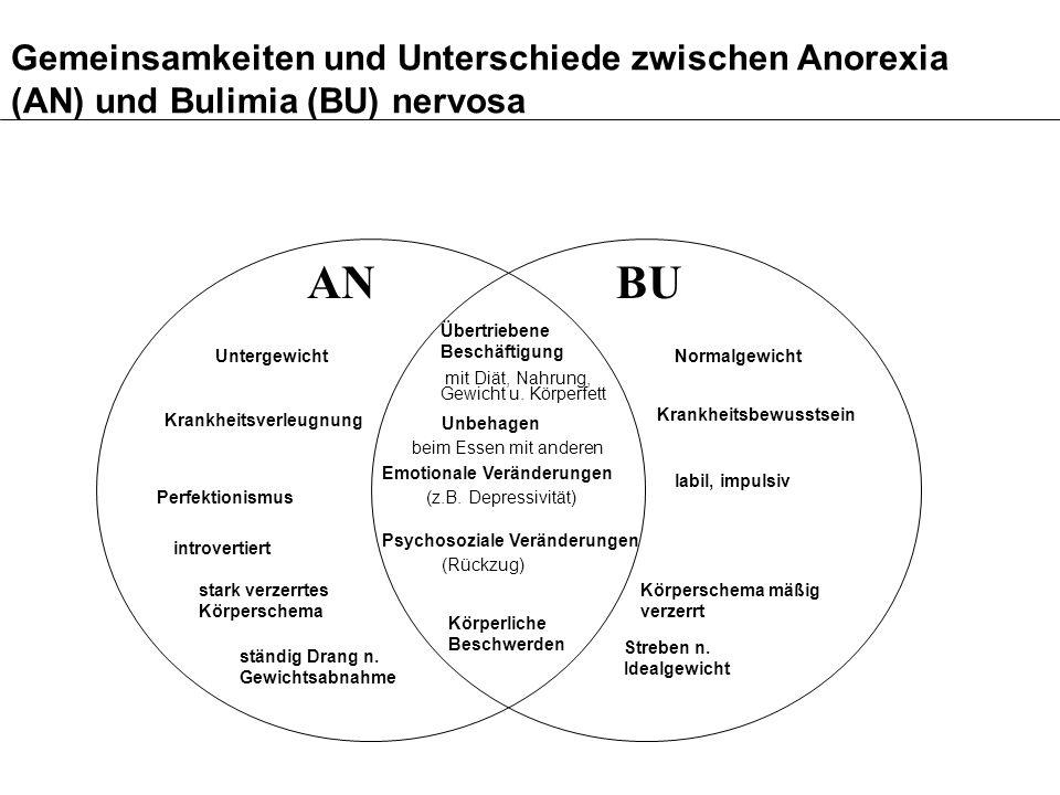 Gemeinsamkeiten und Unterschiede zwischen Anorexia (AN) und Bulimia (BU) nervosa