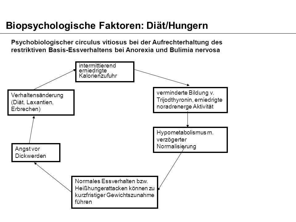 Biopsychologische Faktoren: Diät/Hungern
