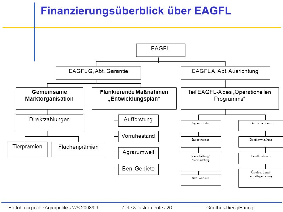Finanzierungsüberblick über EAGFL