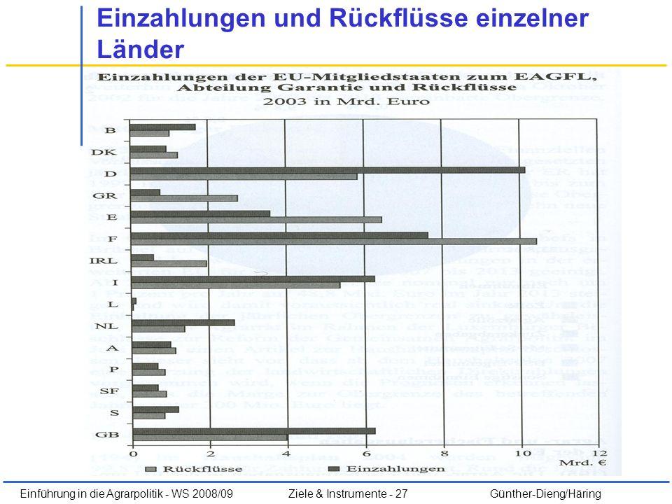 Einzahlungen und Rückflüsse einzelner Länder