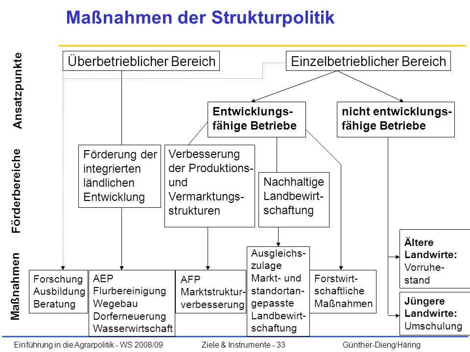 Maßnahmen der Strukturpolitik