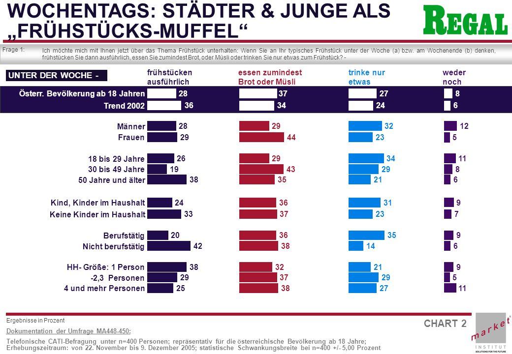 """WOCHENTAGS: STÄDTER & JUNGE ALS """"FRÜHSTÜCKS-MUFFEL"""
