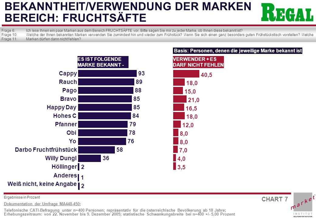 BEKANNTHEIT/VERWENDUNG DER MARKEN BEREICH: FRUCHTSÄFTE