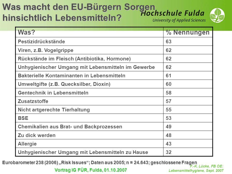 Was macht den EU-Bürgern Sorgen hinsichtlich Lebensmitteln
