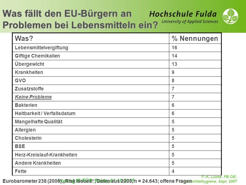 Was fällt den EU-Bürgern an Problemen bei Lebensmitteln ein