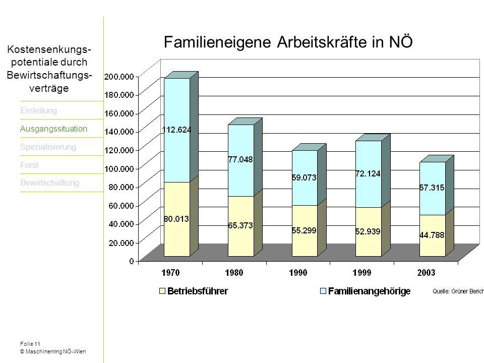Familieneigene Arbeitskräfte in NÖ