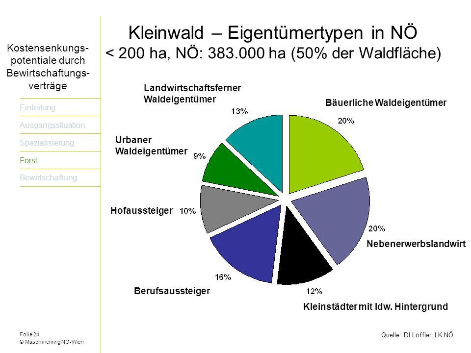 Kleinwald – Eigentümertypen in NÖ
