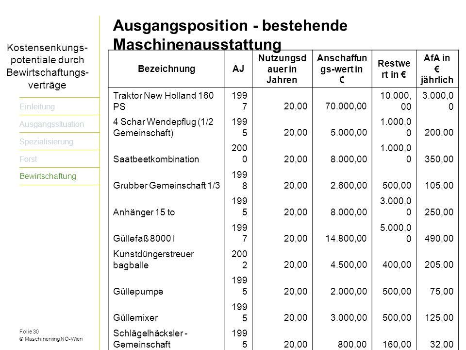 Nutzungsdauer in Jahren Anschaffungs-wert in €