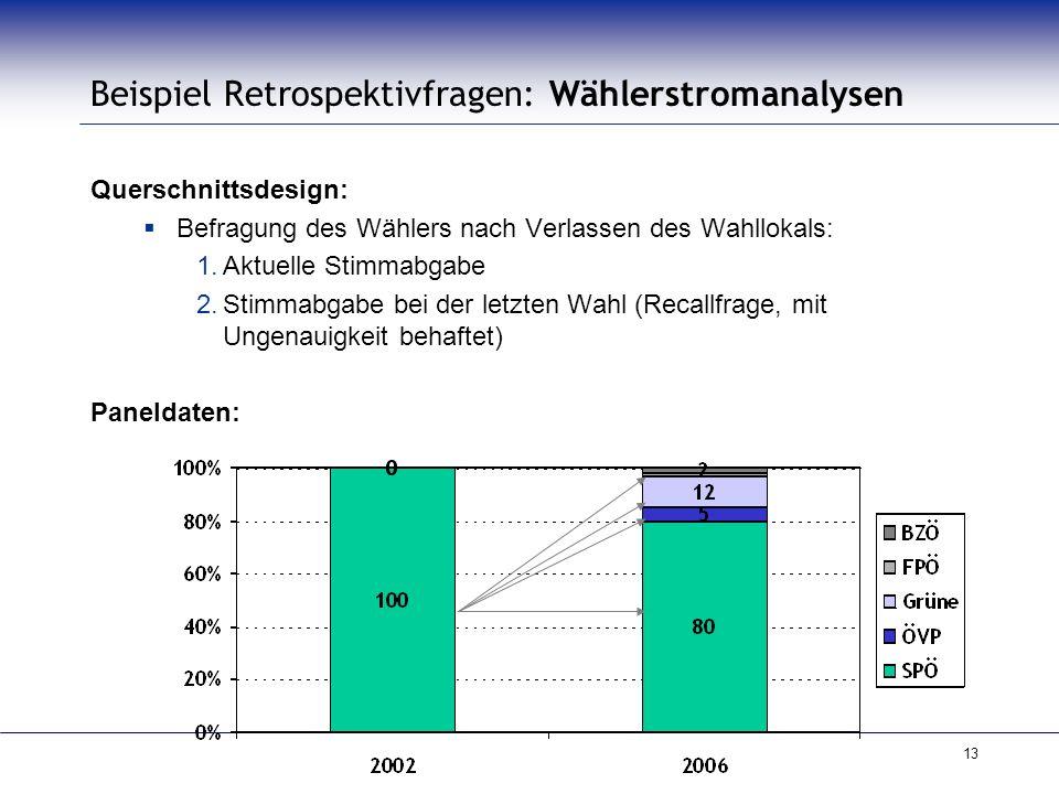 Beispiel Retrospektivfragen: Wählerstromanalysen
