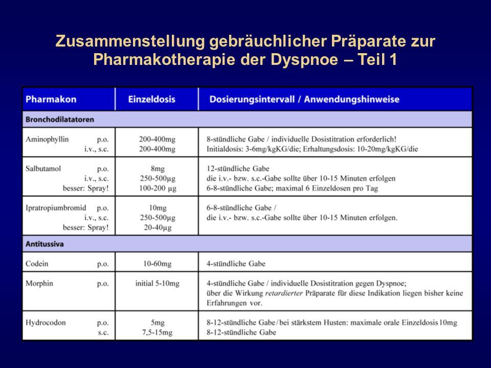 Zusammenstellung gebräuchlicher Präparate zur Pharmakotherapie der Dyspnoe – Teil 1