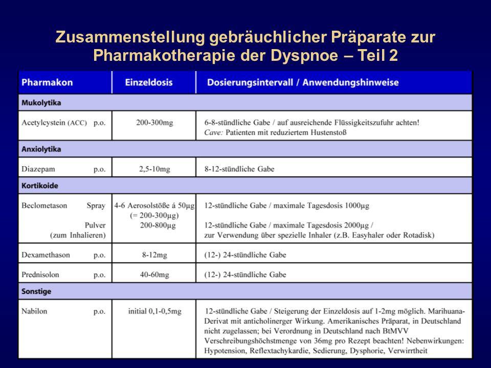 Zusammenstellung gebräuchlicher Präparate zur Pharmakotherapie der Dyspnoe – Teil 2