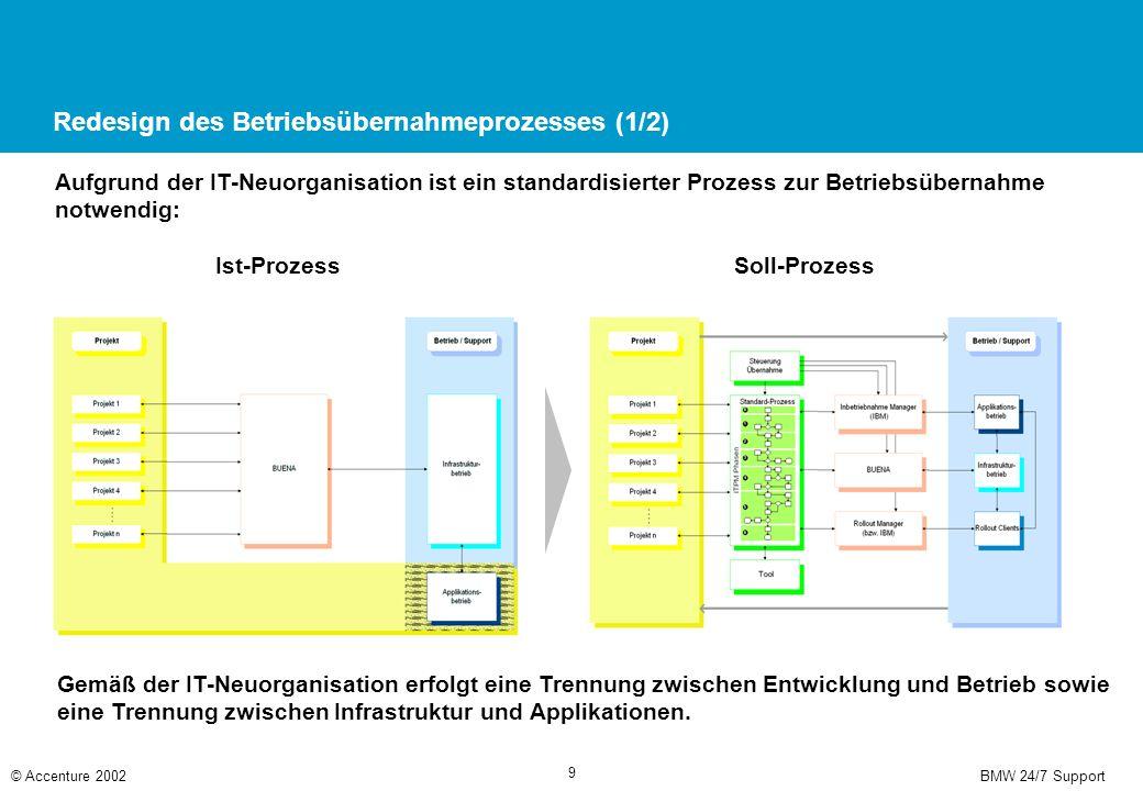 Redesign des Betriebsübernahmeprozesses (2/2)