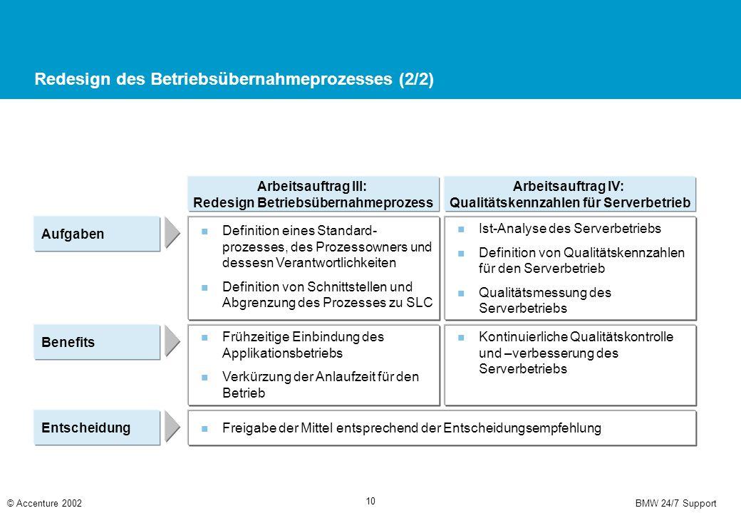 Betriebsprozess für Infrastruktur- und Applikationsbetrieb (ITIS / ITAP)