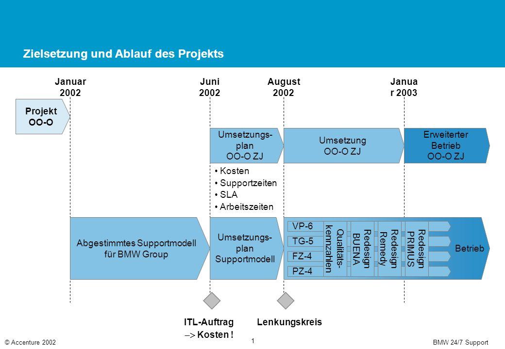Projekt OO-O ZJ Support 24/7 allgemein Agenda © Accenture 2002