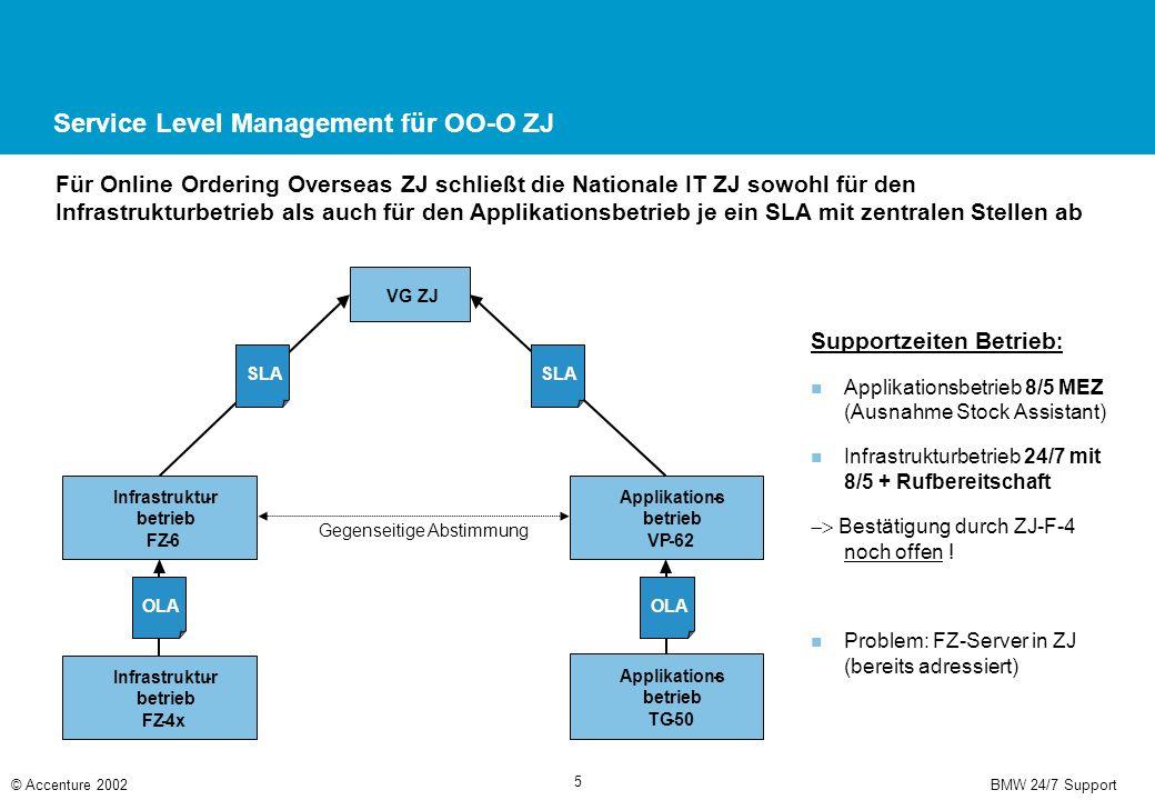 Status: Projektumsetzung Support 24/7 für OO-O ZJ