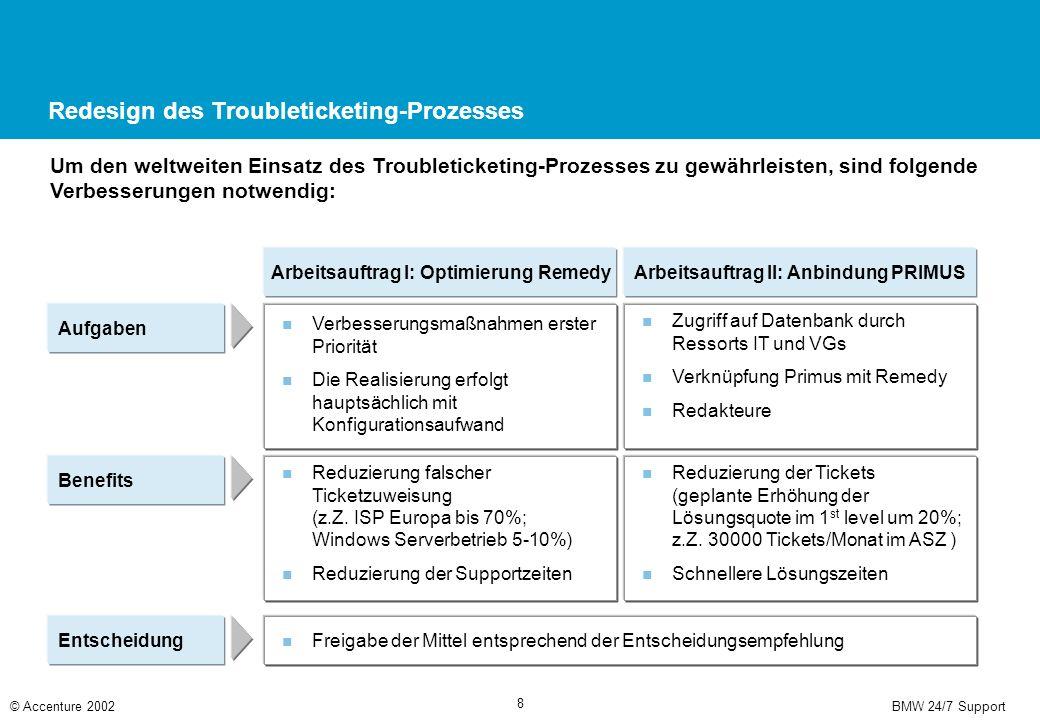 Redesign des Betriebsübernahmeprozesses (1/2)