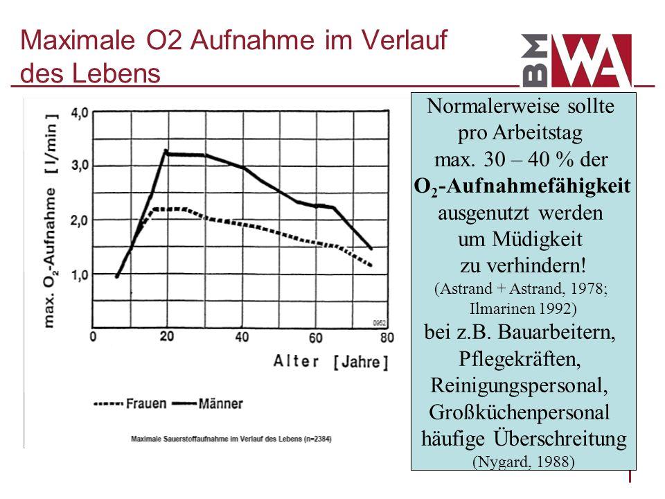 Maximale O2 Aufnahme im Verlauf des Lebens