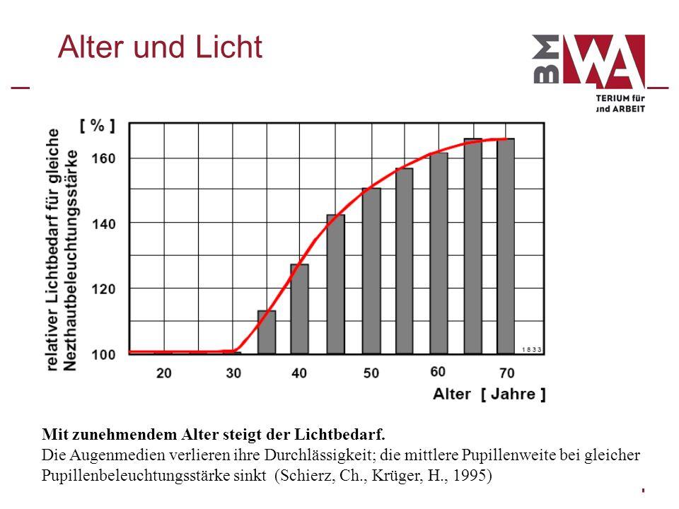 Alter und Licht Mit zunehmendem Alter steigt der Lichtbedarf.