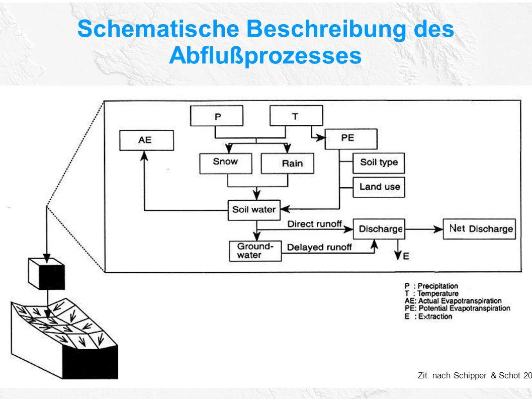 Schematische Beschreibung des Abflußprozesses