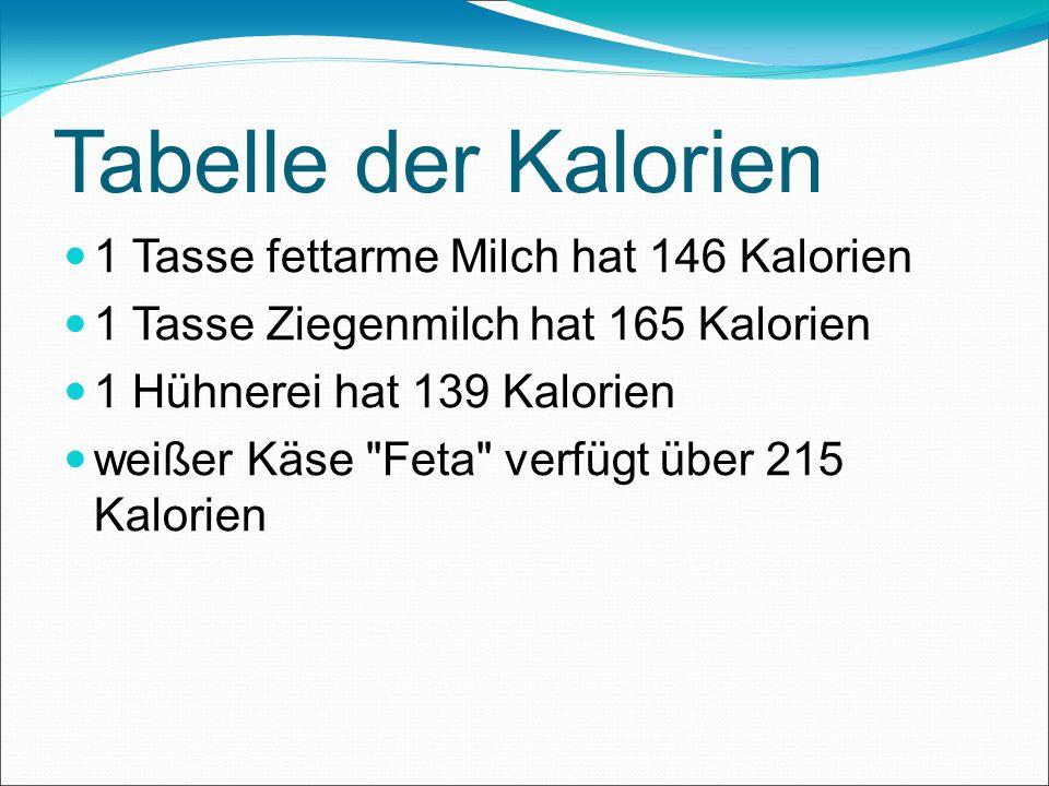 Tabelle der Kalorien 1 Tasse fettarme Milch hat 146 Kalorien