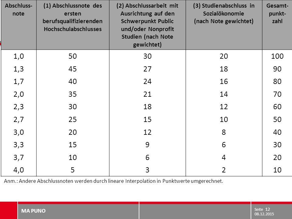 (3) Studienabschluss in Sozialökonomie (nach Note gewichtet)