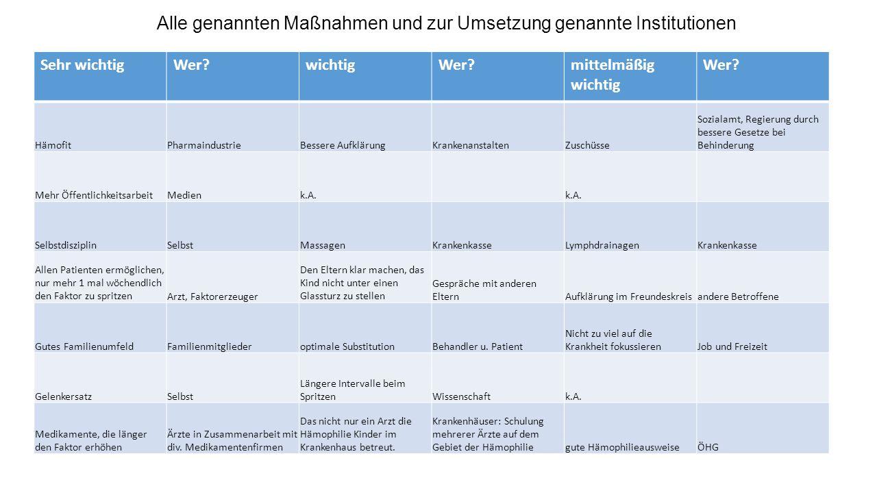 Alle genannten Maßnahmen und zur Umsetzung genannte Institutionen
