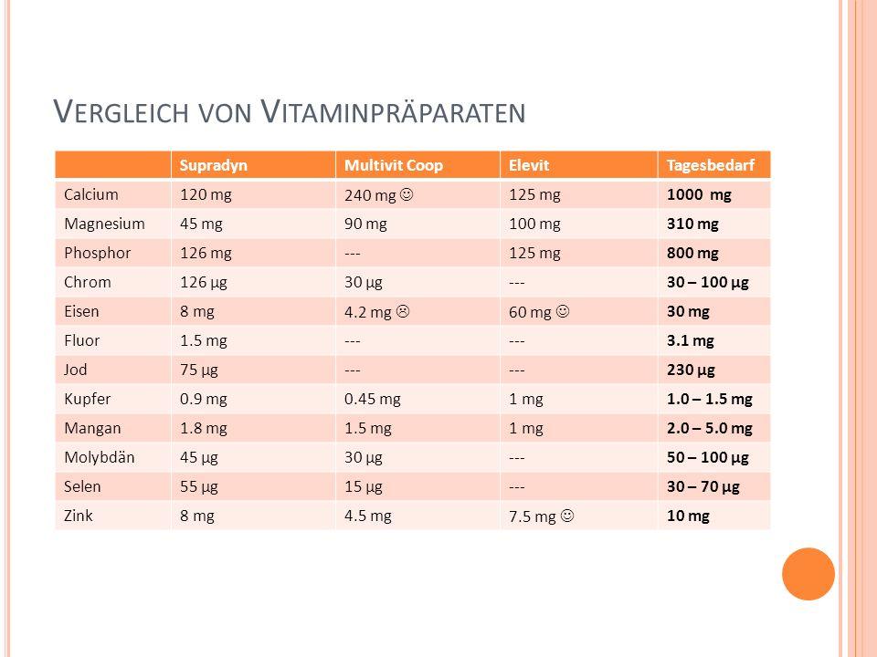 Vergleich von Vitaminpräparaten