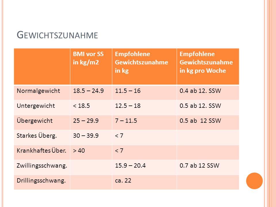 Gewichtszunahme BMI vor SS in kg/m2 Empfohlene Gewichtszunahme in kg