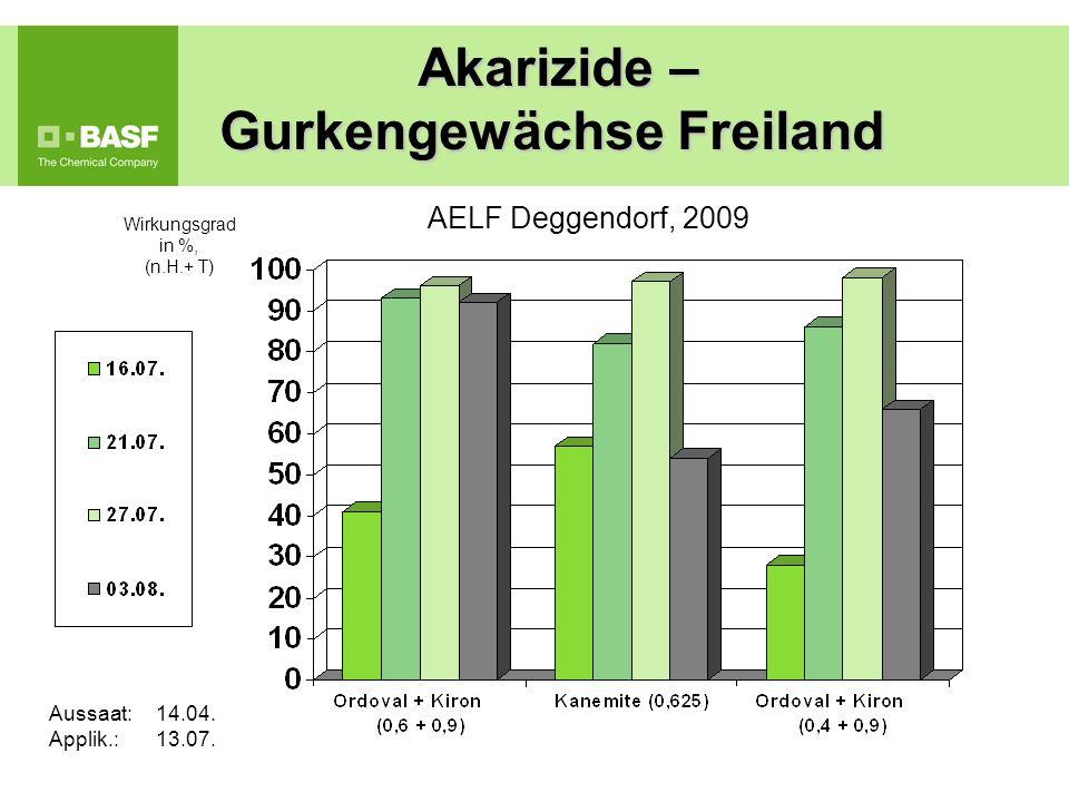 Akarizide – Gurkengewächse Freiland