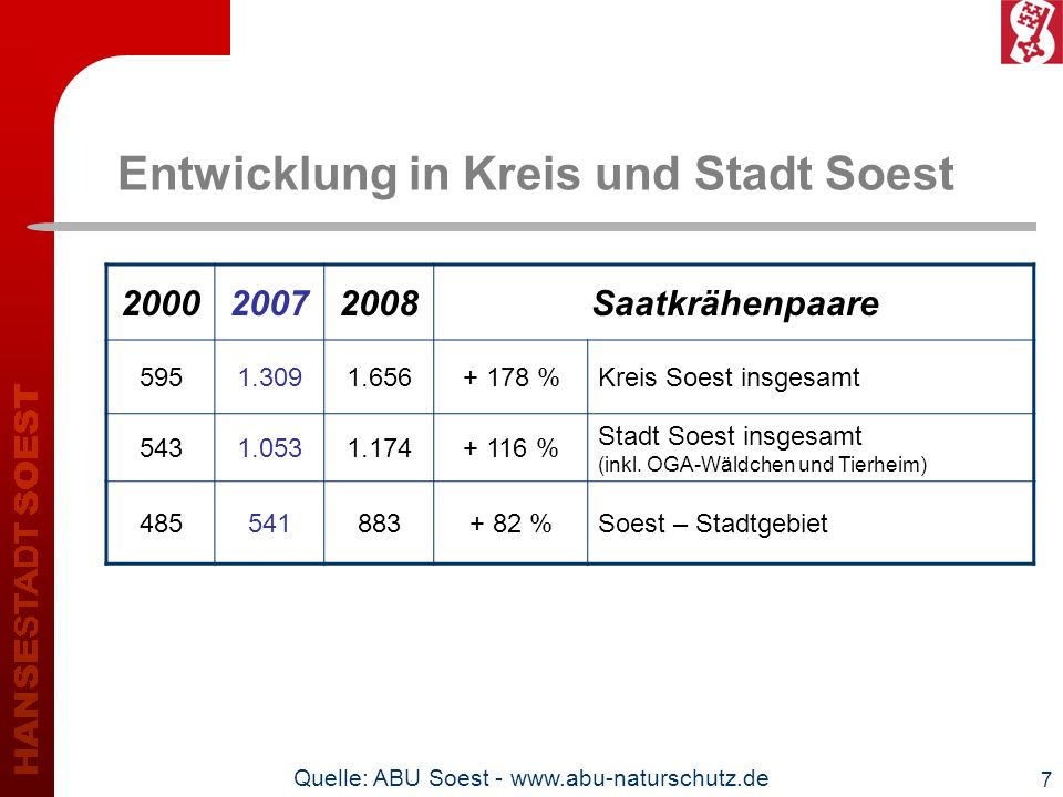 Entwicklung in Kreis und Stadt Soest