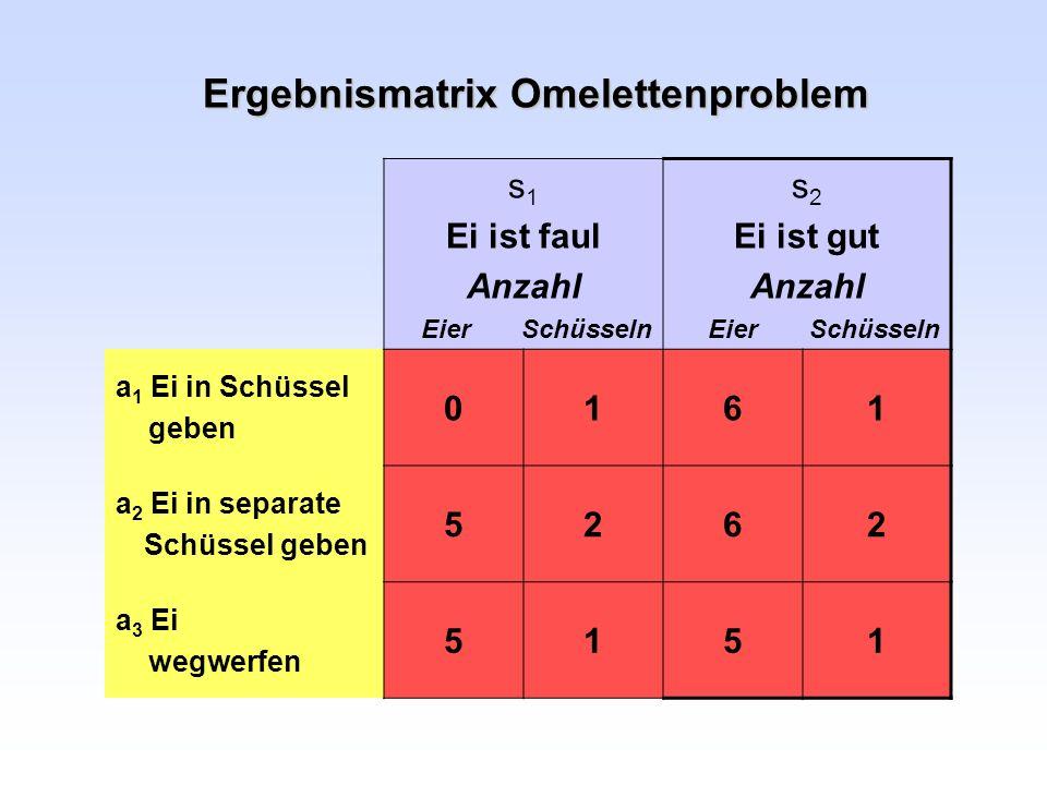 Ergebnismatrix Omelettenproblem