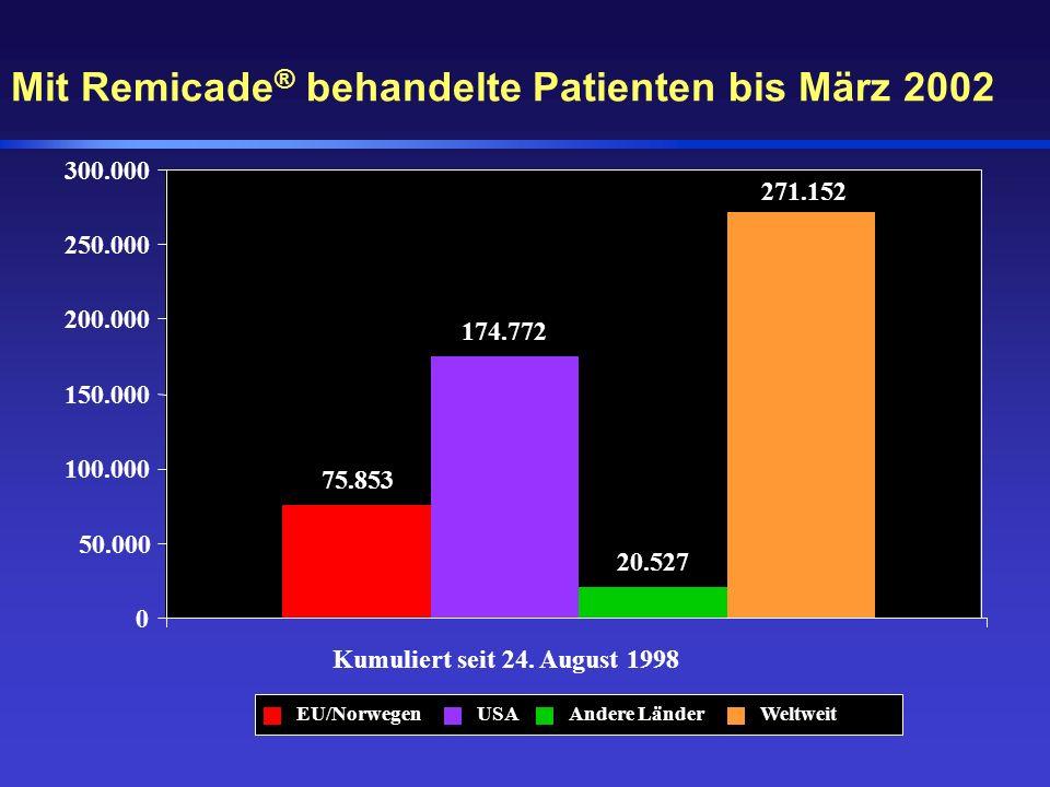 Mit Remicade® behandelte Patienten bis März 2002
