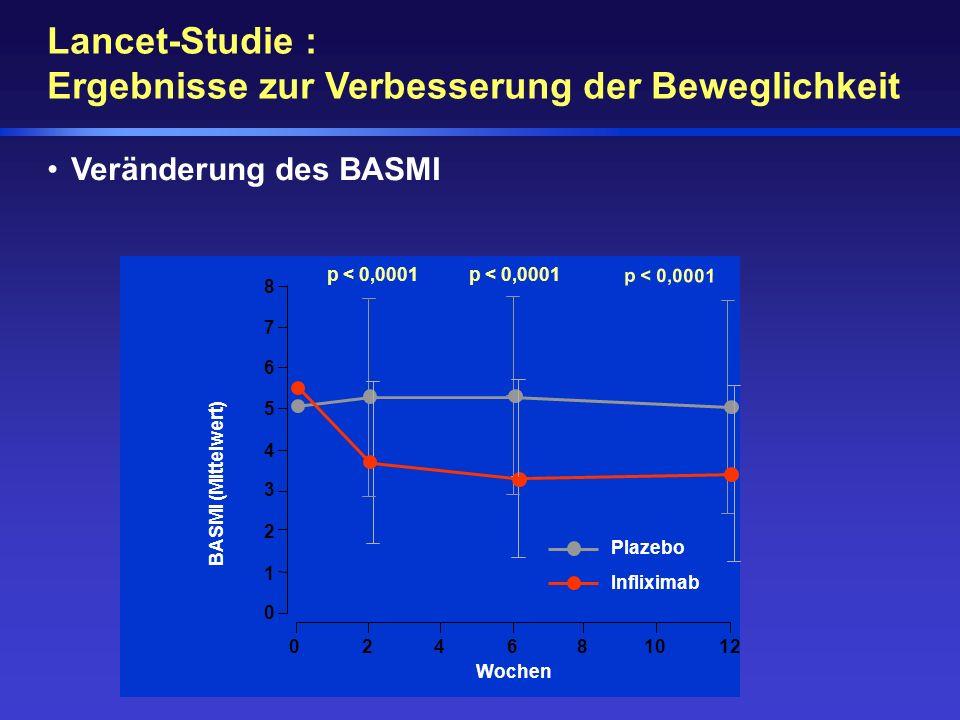Lancet-Studie : Ergebnisse zur Verbesserung der Beweglichkeit