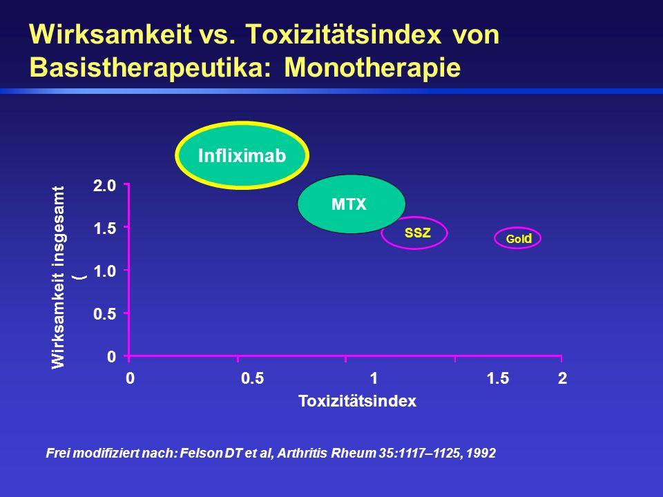 Wirksamkeit vs. Toxizitätsindex von Basistherapeutika: Monotherapie