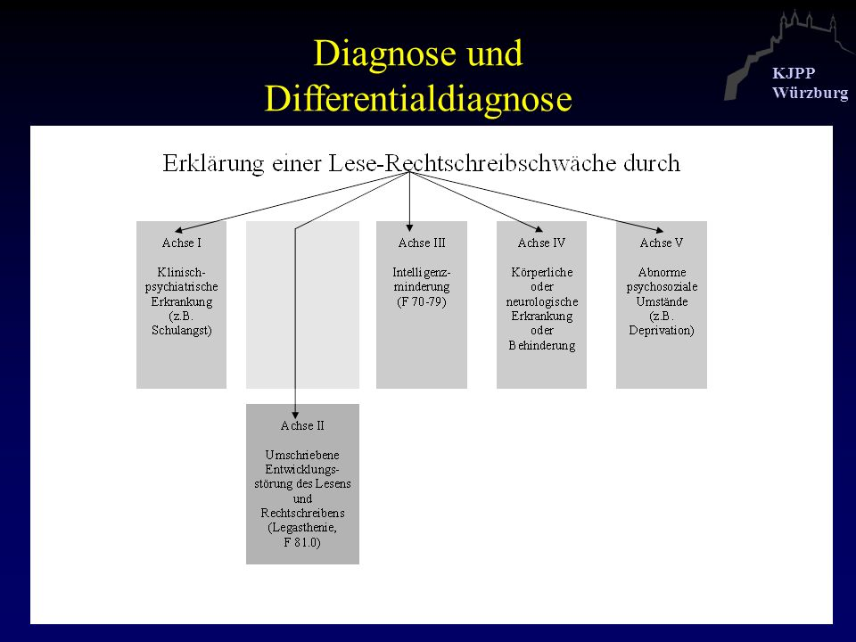 Diagnose und Differentialdiagnose
