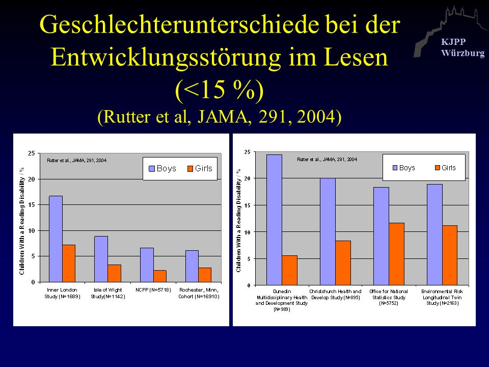 Geschlechterunterschiede bei der Entwicklungsstörung im Lesen (<15 %) (Rutter et al, JAMA, 291, 2004)