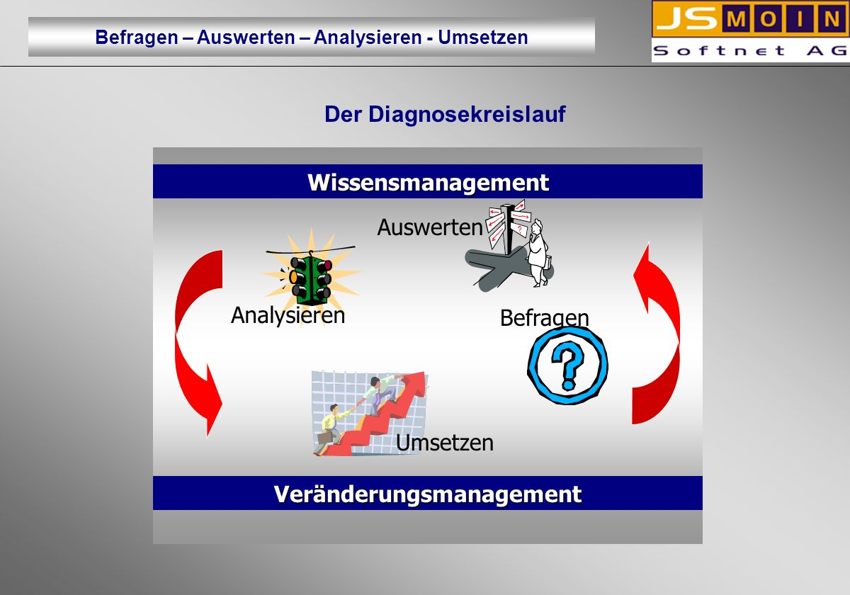 Der Diagnosekreislauf