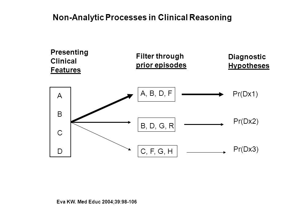 Non-Analytic Processes in Clinical Reasoning