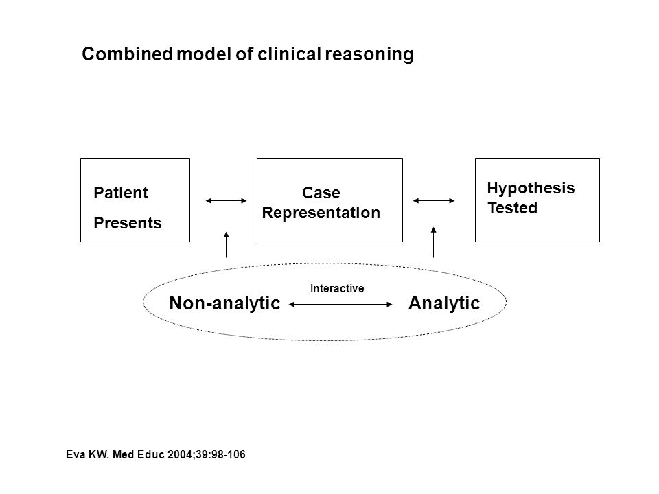 Combined model of clinical reasoning