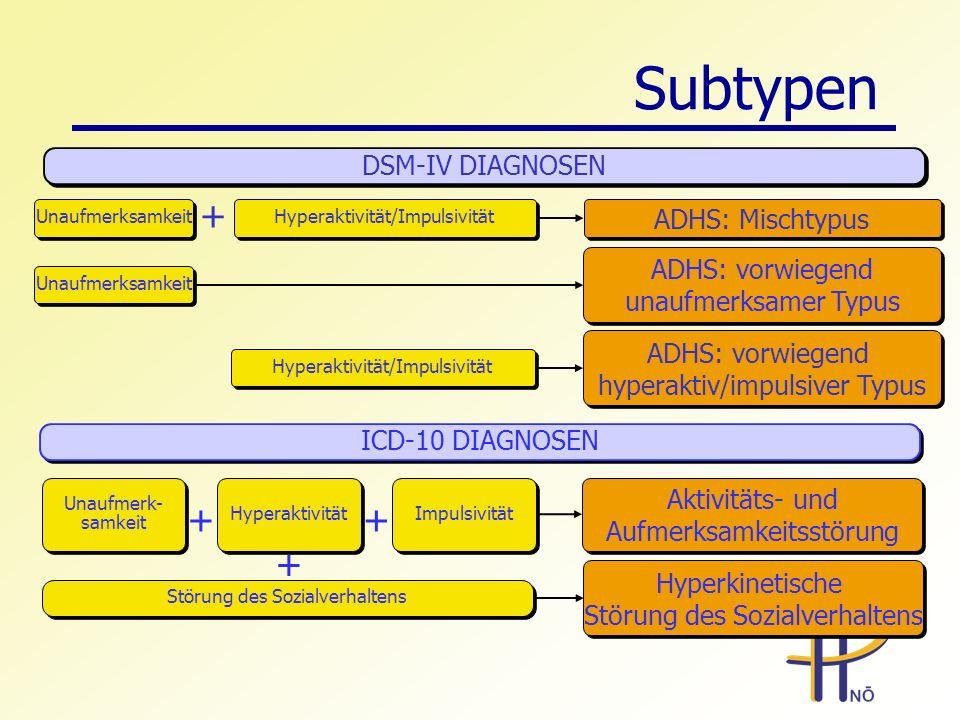 Subtypen + + + DSM-IV DIAGNOSEN ADHS: Mischtypus