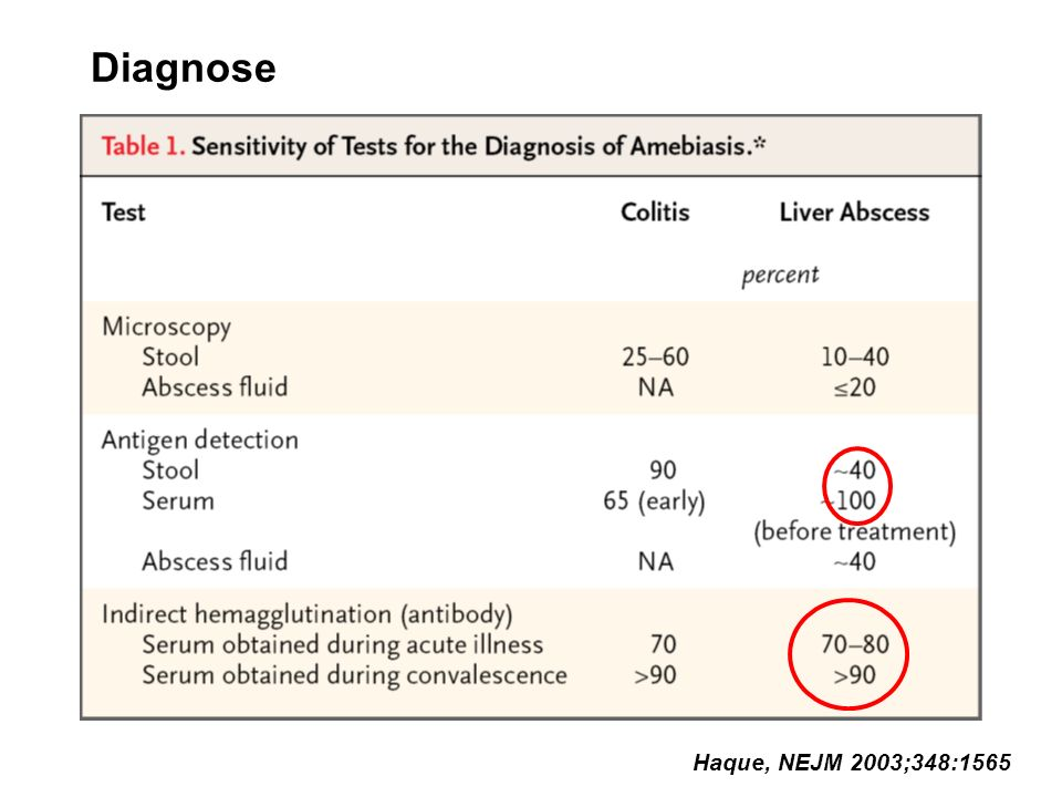 Diagnose Haque, NEJM 2003;348:1565